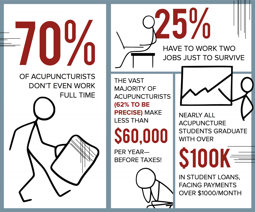acupuncture statistics